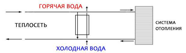Двухступенчатый теплообменник гвс схема движения воды Кожухотрубный конденсатор Alfa Laval CRF271-5-S 2P Железногорск