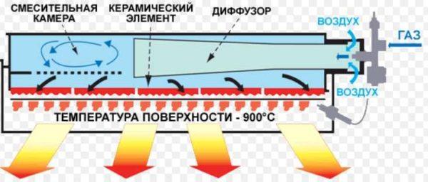 Устройство газового ИК обогревателя