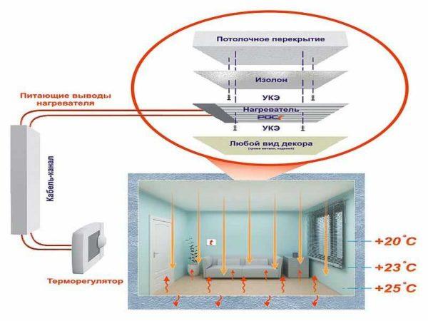 При ИК обогреве нагреваются сначала предметы и тела, находящиеся в пределах зоны рассеивания лучистого тепла