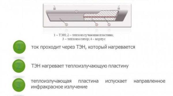 Устройство электрического потолочного ИК обогревателя