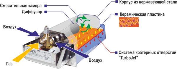 Это устройство газового лучистого обогревателя. Другие устроены аналогичным образом (см. рисунки ниже)