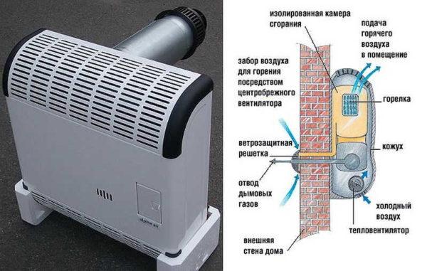 Сделать отопление конвекторами парапетного типа проще всего