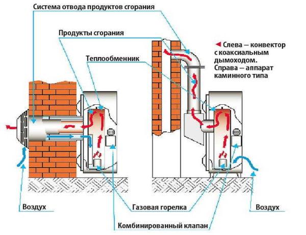 Разница между конвектором с коаксиальной трубой и конвектором каминного типа заключается в системе отвода продуктов сгорания