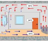 Не самый лучший температурный режим, но это - недостаток большинства систем отопления (кроме теплого пола и инфракрасного обогрева)