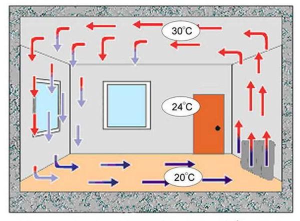 Не самый лучший температурный режим, но это недостаток большинства систем отопления (кроме теплого пола и инфракрасного обогрева)