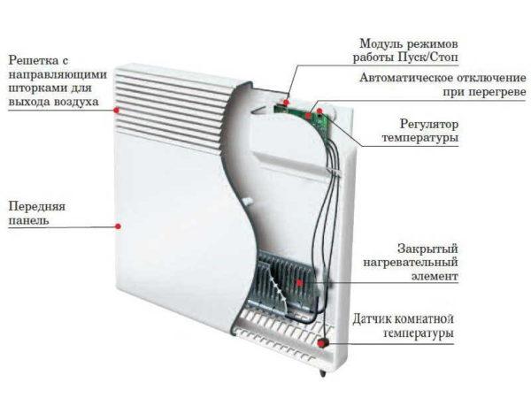 Электрический конвектор устроет просто: есть нагревательный элемент, датчик температуры и блок управления