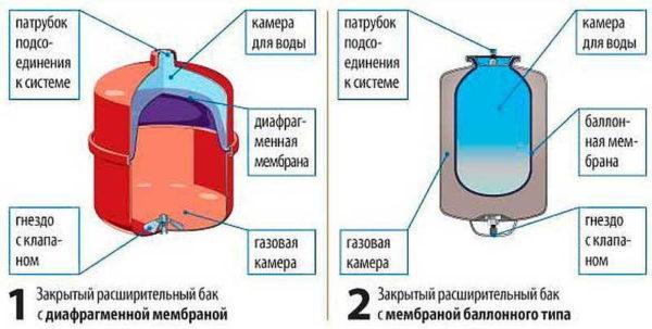 Виды мембранных расширительных баков