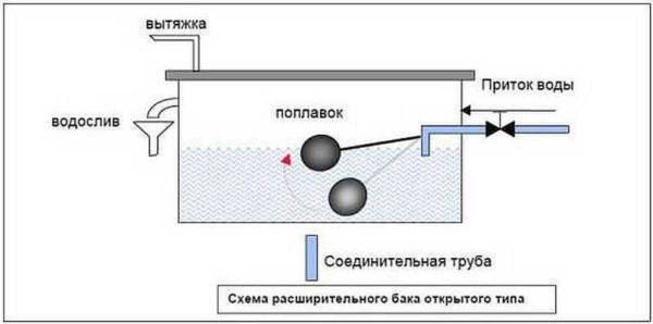 Расширительный бак для отопления открытого типа с поплавком