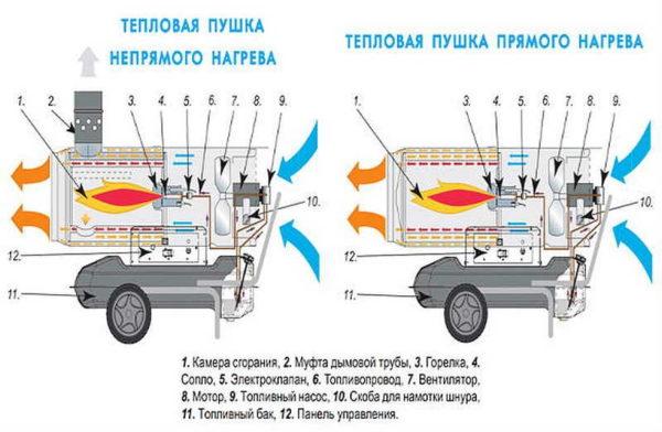 Чем отличаются дизельные тепловые пушки непрямого и прямого нагрева