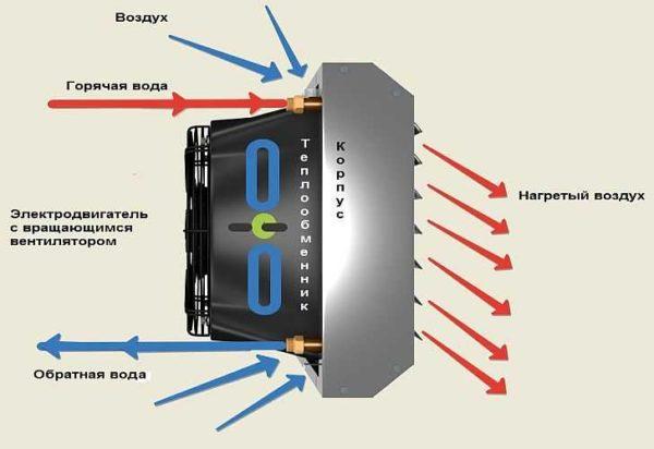 Устройство водяного тепловентилятора - вместо термоэлемента трубы от отопления