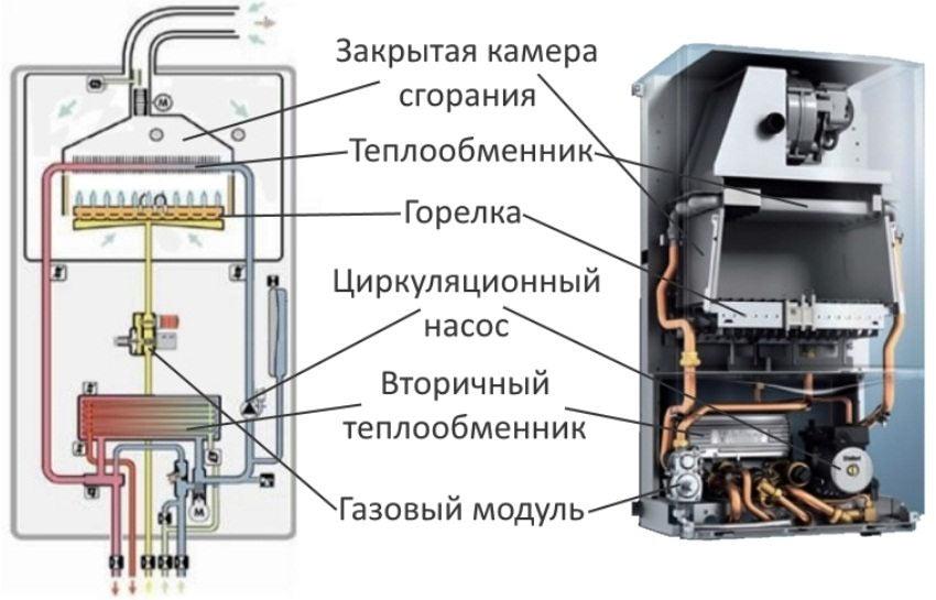 Принцип работы вторичного теплообменника котла Пластинчатый теплообменник КС 17 Гатчина