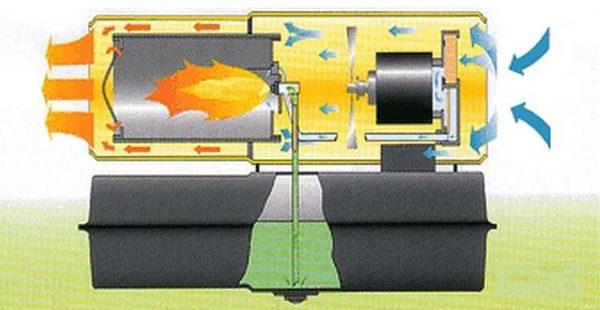 Устройство дизельная тепловой пушки прямого нагрева