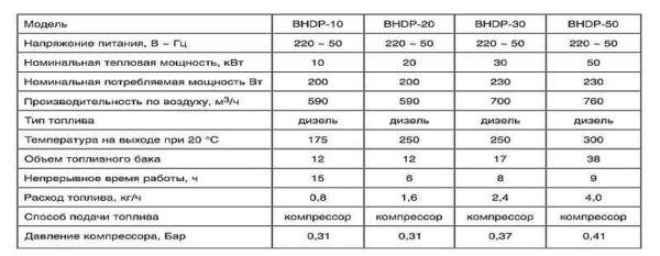 Технические характеристики некоторых моделей дизельных тепловых пушек Ballu линейки BHDP