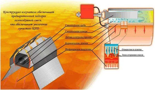Потолочные - лучшие инфракрасные обогреватели на газу для склада
