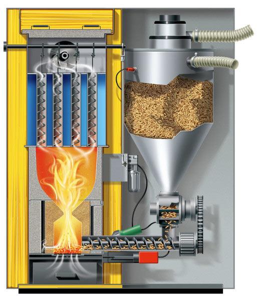 Внутренне устройство котла на пеллетах с автоматической подачей топлива