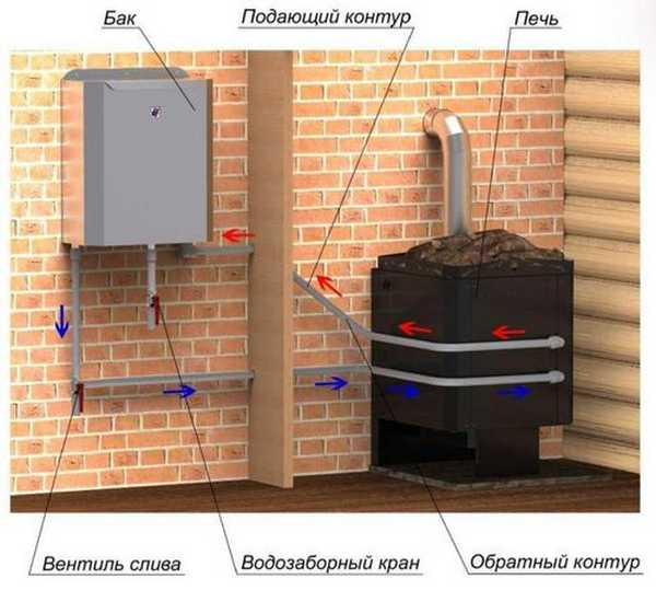 Подключение теплообменника к банной печке