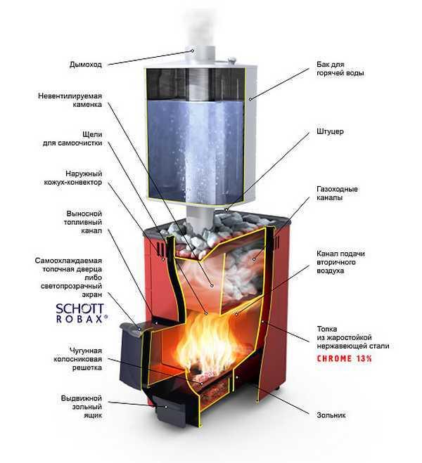 Печь для бани из нержавейки. Быстро нагревается, но и быстро остывает