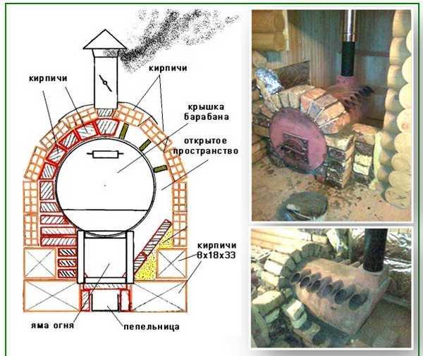 Как обложить круглую железную печь кирпичом. Схема