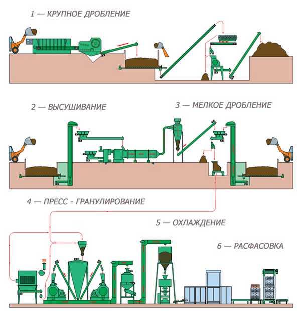 Схема производства пеллет