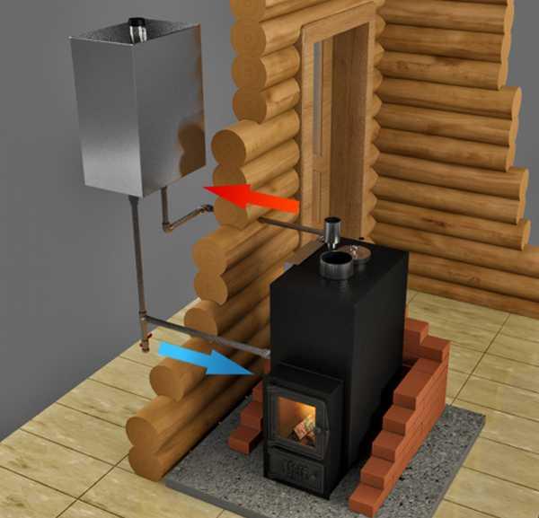 Как подключить выносной бак к печи с теплообменником