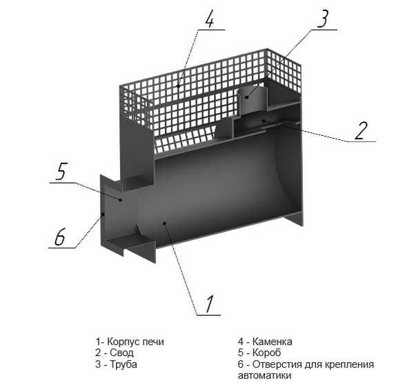 Конструкция газовой банной печи {amp}quot;Жара{amp}quot;