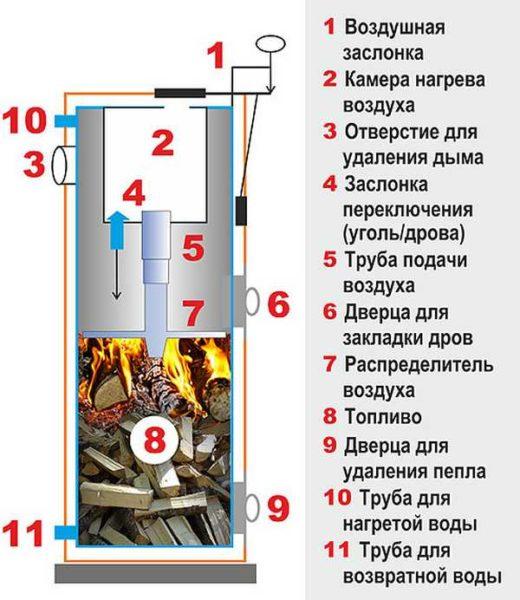 Схема одного из типов котлов длительного горения на дровах(принцип верхнего горения)