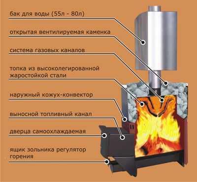 """Схема дровяной печи """"Теплодар"""" для бани"""