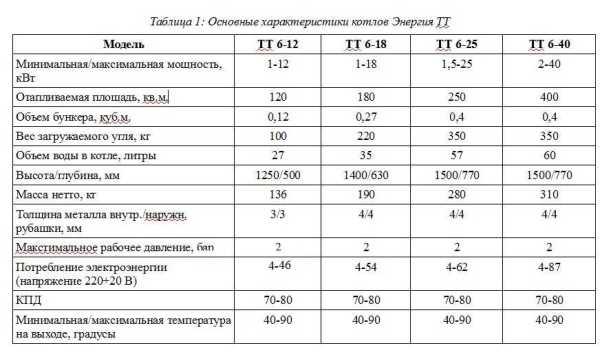 """Характеристики угольных котлов """"Энергия ТТ"""" разной мощости"""