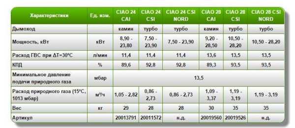Технические характеристики котлов Beretta Ciao