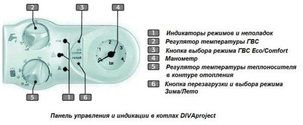 Панель управления и индикации  Divaproject