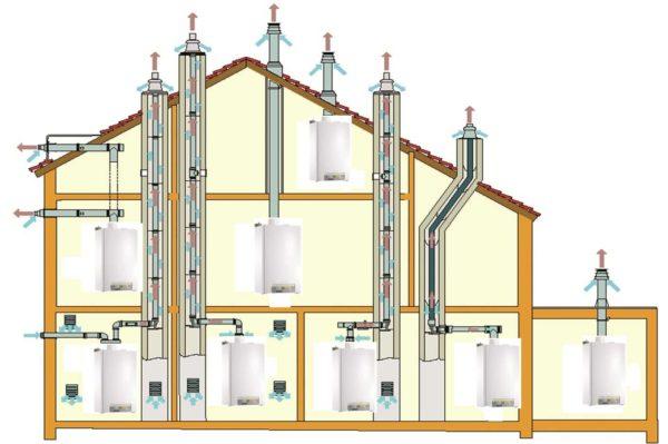 Для стабильной работы котла требуется правильно устроенный дымоход