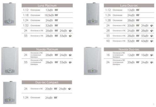 При выборе мощности для площади менее 250 м2 больше внимания обращайте на производительность котла по ГВС