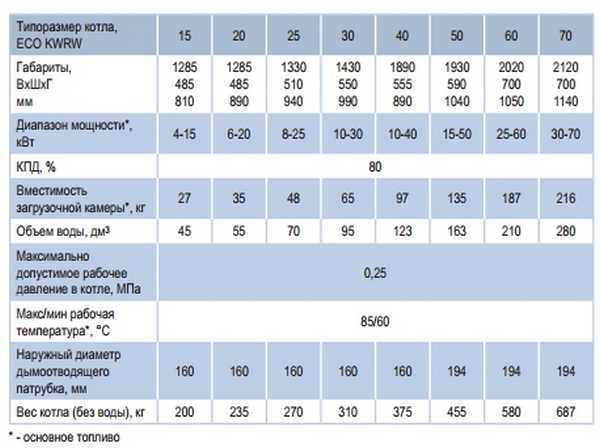 Технические параметры Buderus-Elektromet