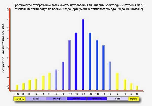 Диаграмма, которая демонстрирует зависимость расхода электроэнергии от температуры на улице