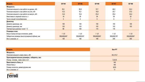 Технические параметры  Ferroli GN4