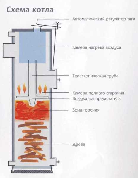 Принцип работы котла верхнего горения