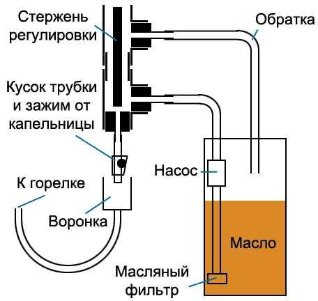 Принцип организации капельной подачи топлива в чашу