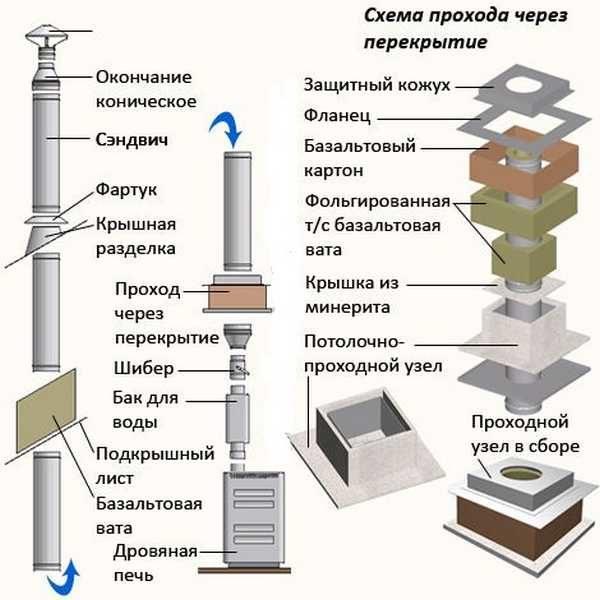 Схема сэндвич дымохода и комплектация проходного узла для банной печи