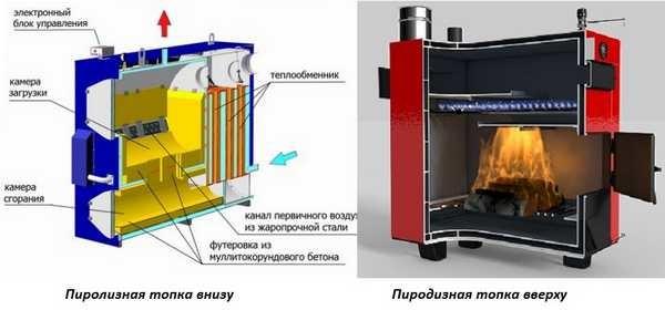 Пиролизные котлы с верхней и  нижней камерой горения пиролизных газов