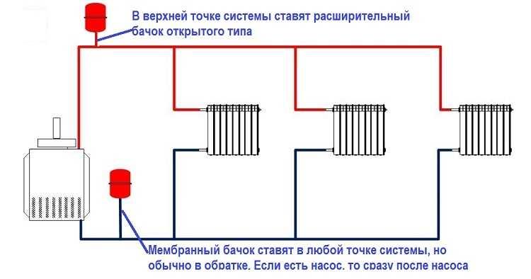 Место установки расширительного бака зависит от его типа