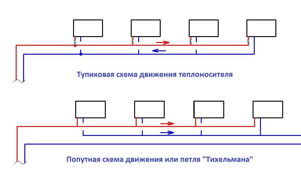 Две схемы движения теплоносителя в двухтрубных системах: попутная и тупиковая