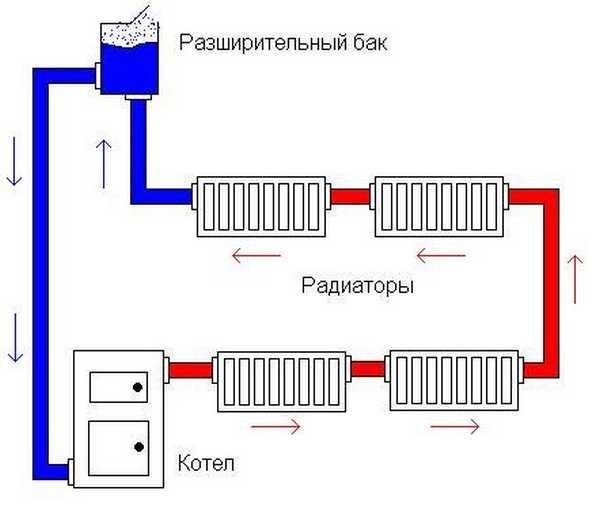 Однотрубная схема открытого типа - расширительный бачок устанавливается в верхней точке