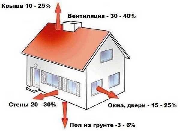 Количество радиаторов зависит от величины потерь тепла