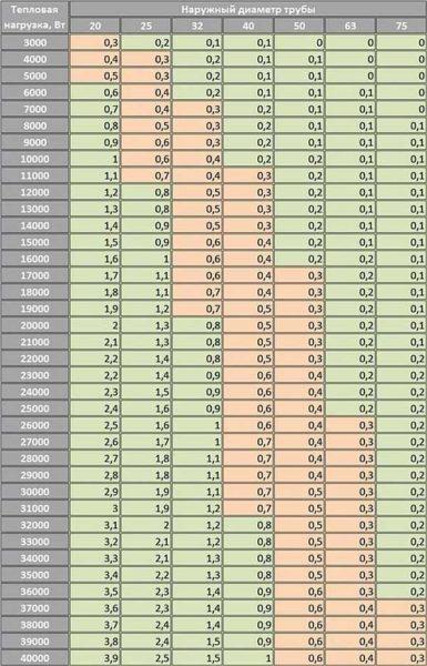Таблица для расчета диаметра полипропиленовых труб отопления. Режим работы 75/60 и дельта 15оС