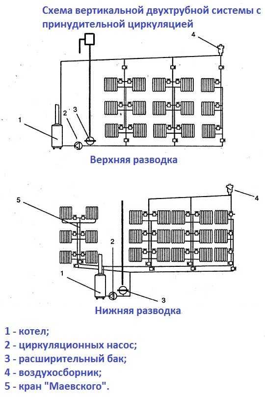 Двухтрубная система с верхней и нижней подводкой теплоносителя