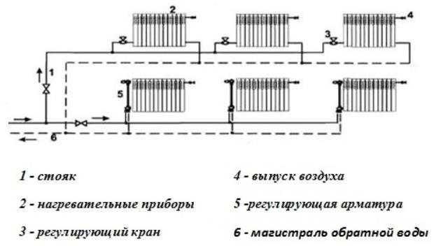 Двухтрубная система разная схема подключения радиаторов