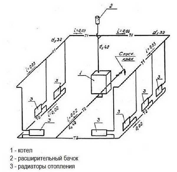 Система с естественной циркуляцией одноэтажного дома. Схема однотрубная, разводка - верхняя