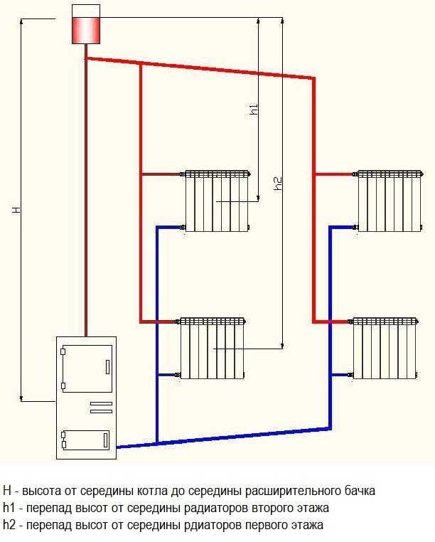 Двухтрубная система отопления двухэтажного дома с естественной циркуляцией. Схема вертикальная