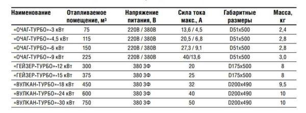 """Характеристики ТЭНовых котлов """"Галан"""""""