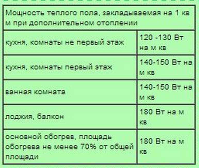 Примерные нормы тепловой мощности в зависимости от назначения помещения (данные для средней полосы России)